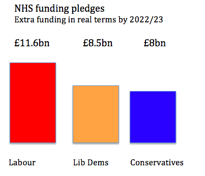 Actual NHS funding pledges of three main parties