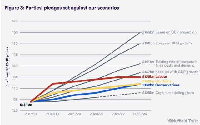 Parties' pledges on NHS spend til 2022:23 ( https-::www.nuffieldtrust.org.uk:files:2017-05:nhs-funding-choices-web-final.pdf)